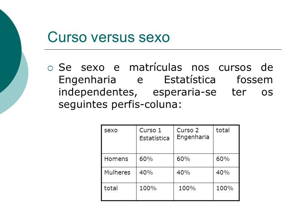 Curso versus sexo Se sexo e matrículas nos cursos de Engenharia e Estatística fossem independentes, esperaria-se ter os seguintes perfis-coluna:
