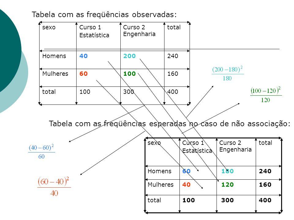 Tabela com as freqüências observadas:
