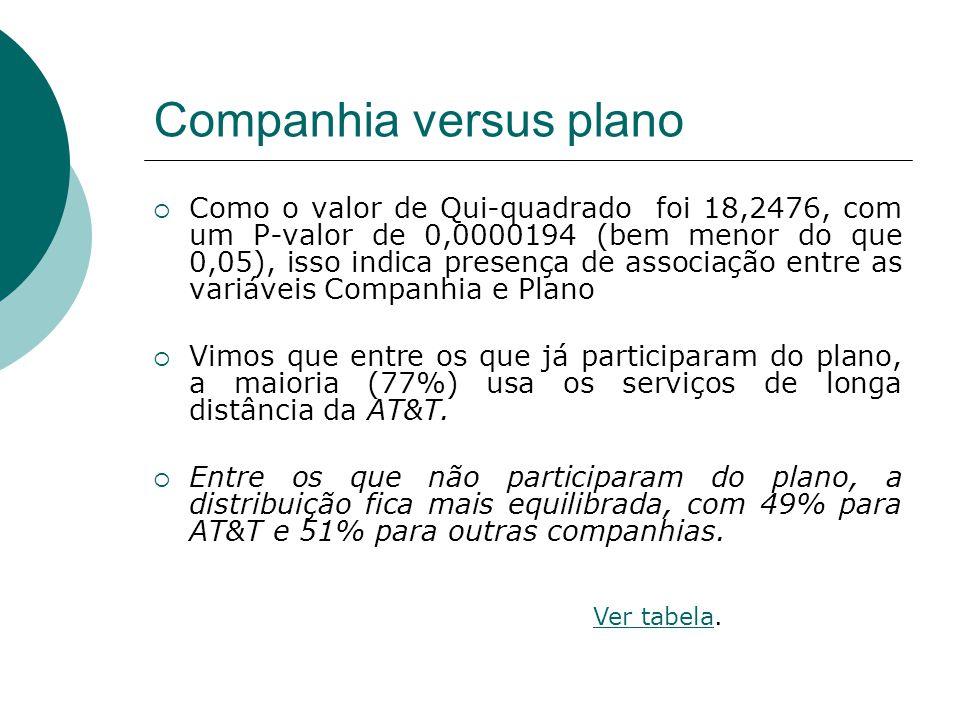 Companhia versus plano