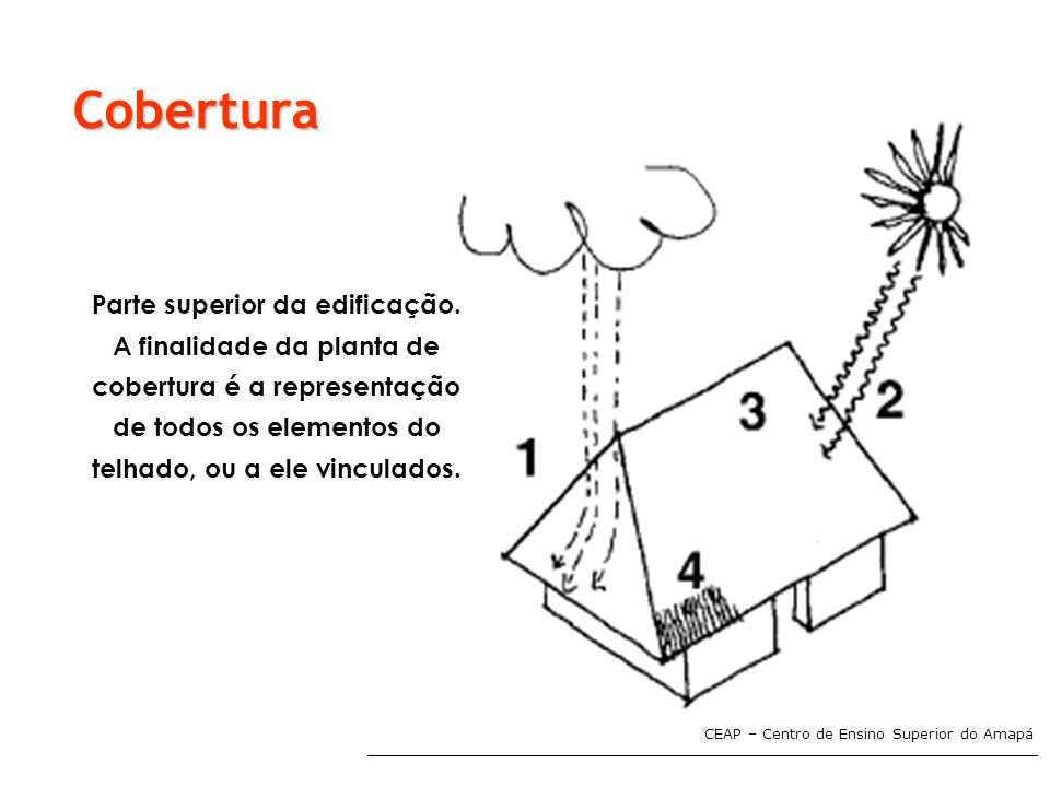 Cobertura Parte superior da edificação. A finalidade da planta de