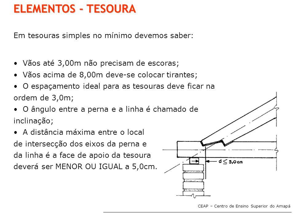 ELEMENTOS - TESOURA Em tesouras simples no mínimo devemos saber: