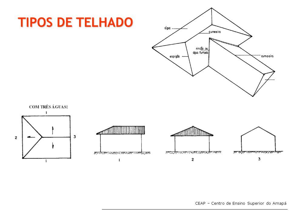 TIPOS DE TELHADO CEAP – Centro de Ensino Superior do Amapá