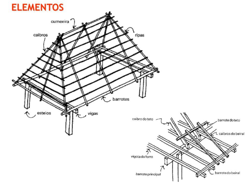 ELEMENTOS CEAP – Centro de Ensino Superior do Amapá