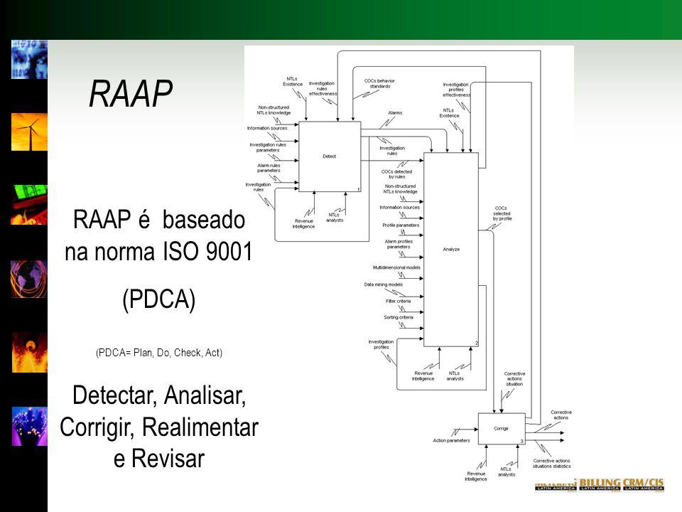 RAAP RAAP é baseado na norma ISO 9001 (PDCA)