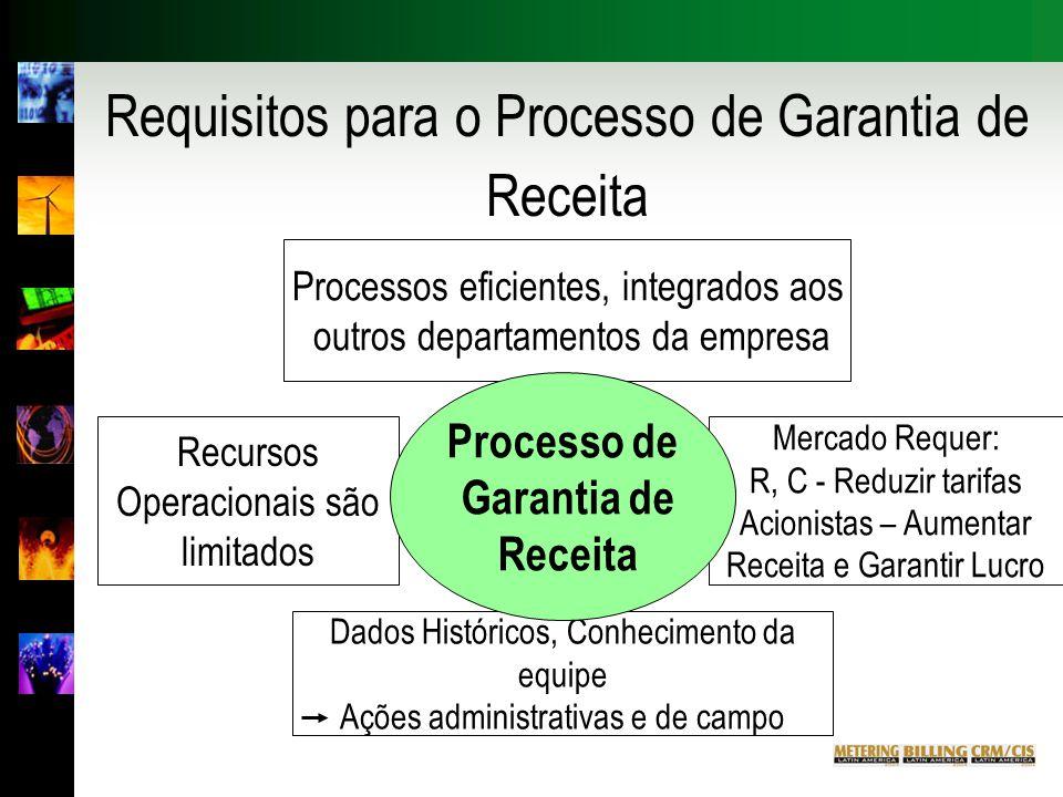 Requisitos para o Processo de Garantia de Receita