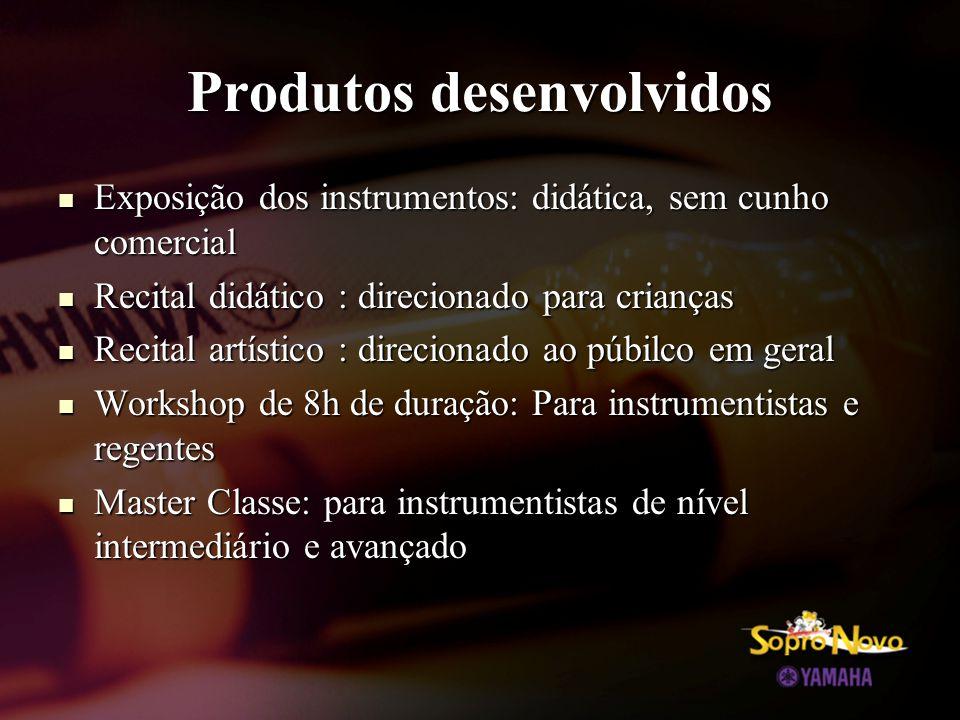 Produtos desenvolvidos