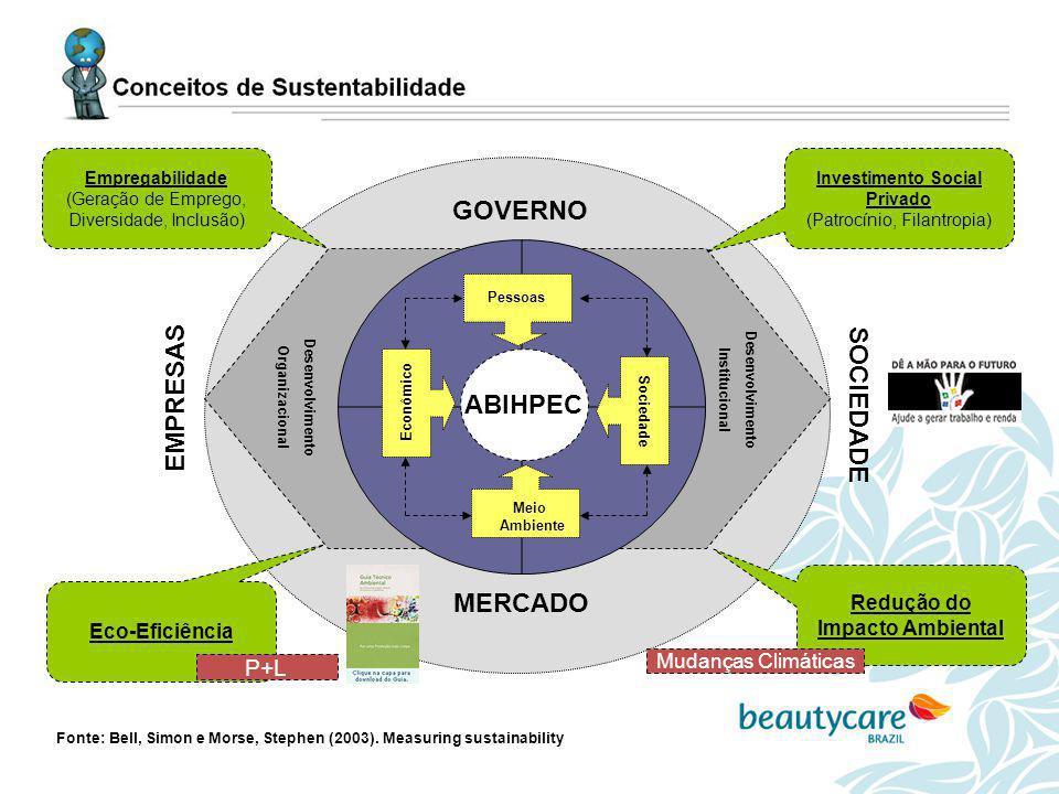Investimento Social Privado Redução do Impacto Ambiental