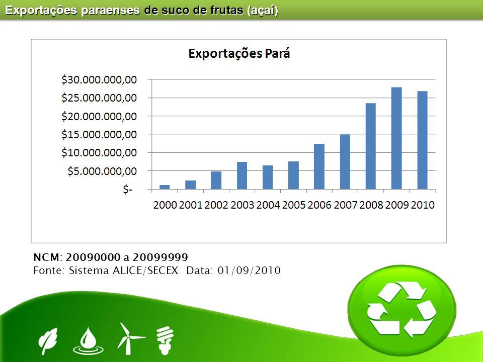 Exportações paraenses de suco de frutas (açaí)