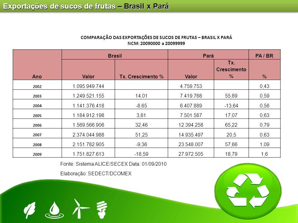 COMPARAÇÃO DAS EXPORTAÇÕES DE SUCOS DE FRUTAS – BRASIL X PARÁ