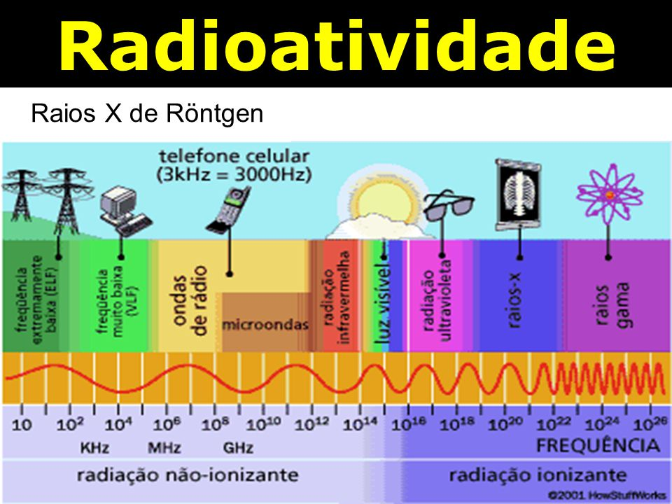 Radioatividade Raios X de Röntgen