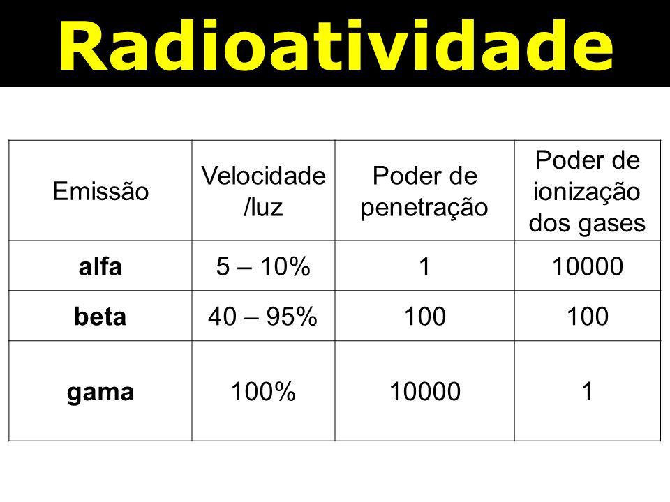 Radioatividade Emissão Velocidade/luz Poder de penetração