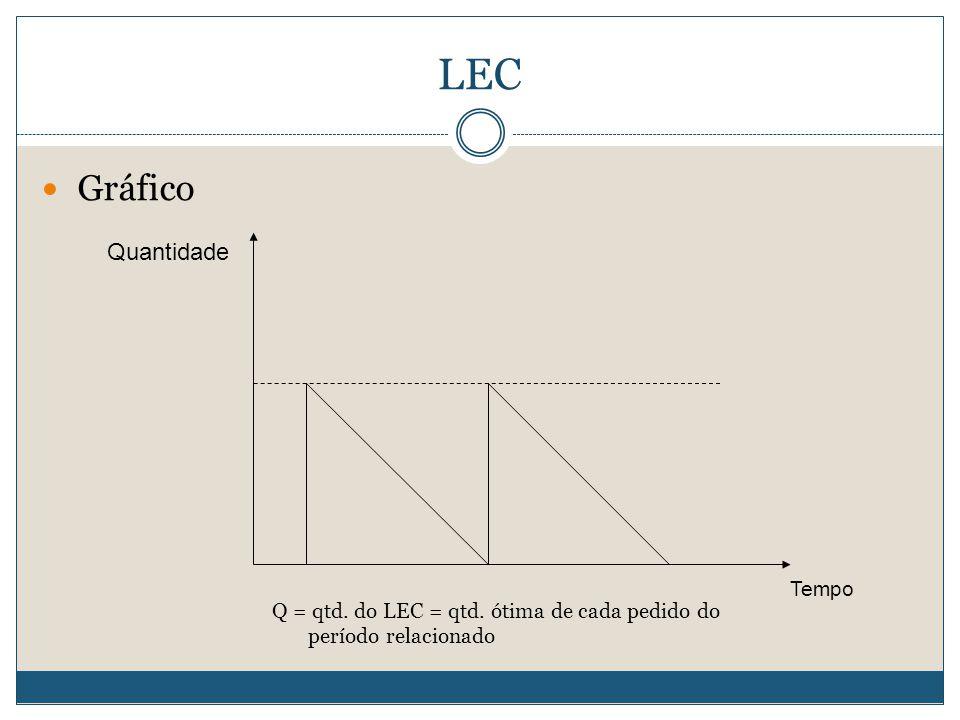 LEC Gráfico Quantidade Tempo