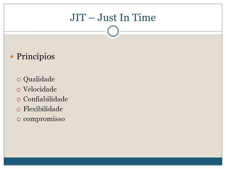 JIT – Just In Time Princípios Qualidade Velocidade Confiabilidade