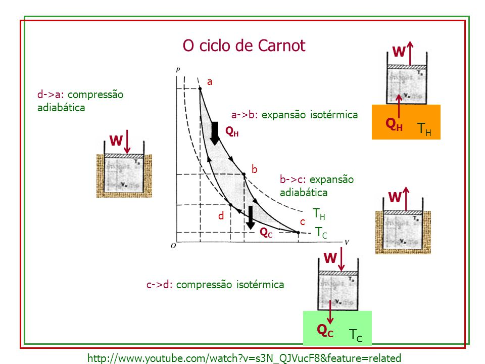 O ciclo de Carnot W QH TH W W W QC TC TH TC a
