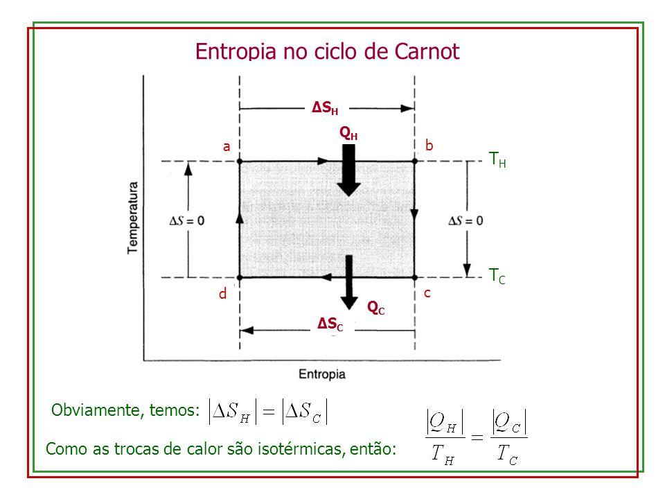 Entropia no ciclo de Carnot
