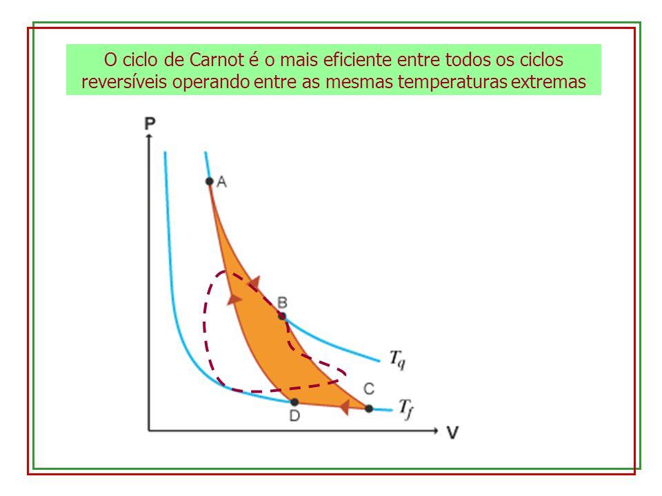 O ciclo de Carnot é o mais eficiente entre todos os ciclos reversíveis operando entre as mesmas temperaturas extremas