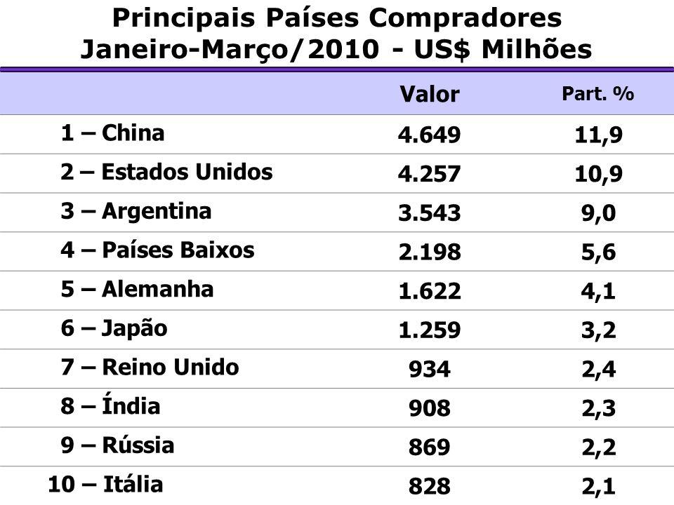 Principais Países Compradores Janeiro-Março/2010 - US$ Milhões
