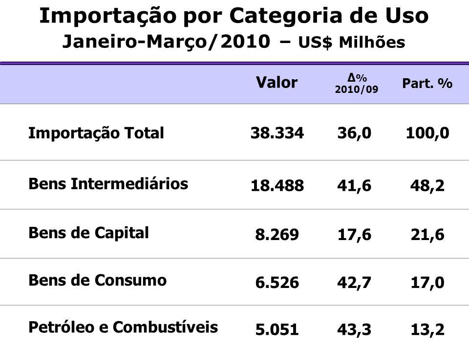 Importação por Categoria de Uso Janeiro-Março/2010 – US$ Milhões