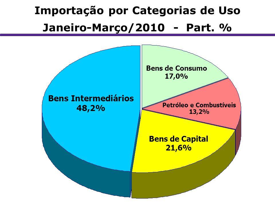 Importação por Categorias de Uso Janeiro-Março/2010 - Part. %