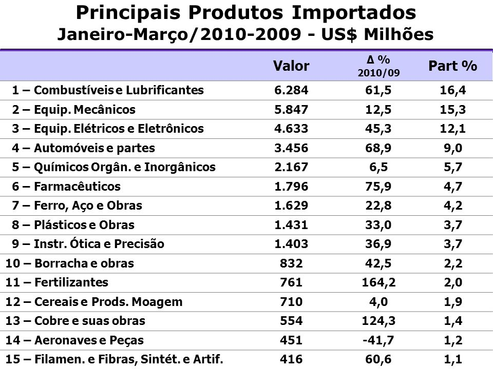 Principais Produtos Importados Janeiro-Março/2010-2009 - US$ Milhões