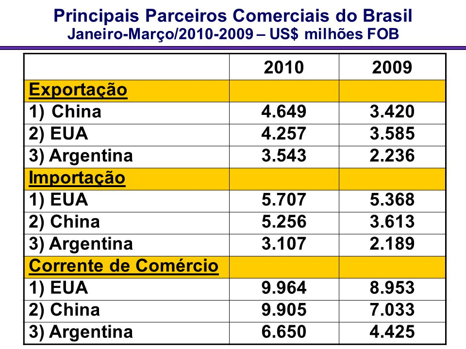 Principais Parceiros Comerciais do Brasil Janeiro-Março/2010-2009 – US$ milhões FOB