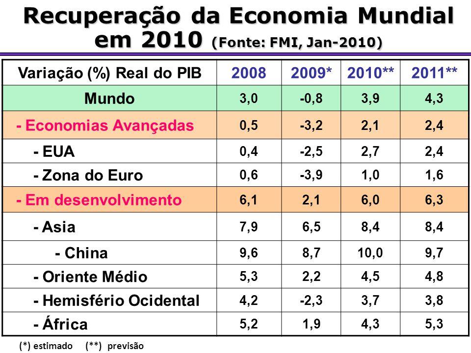 Recuperação da Economia Mundial em 2010 (Fonte: FMI, Jan-2010)