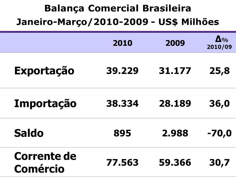 Balança Comercial Brasileira Janeiro-Março/2010-2009 - US$ Milhões