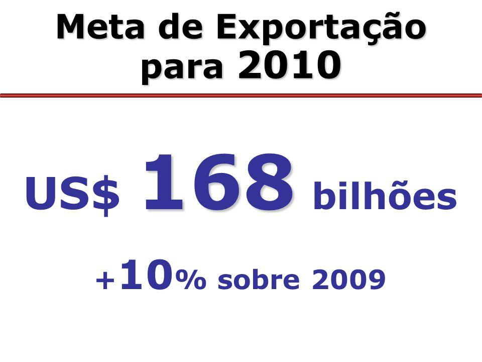 US$ 168 bilhões Meta de Exportação para 2010 +10% sobre 2009