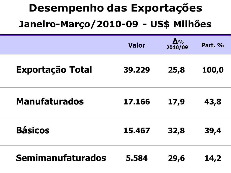 Desempenho das Exportações Janeiro-Março/2010-09 - US$ Milhões