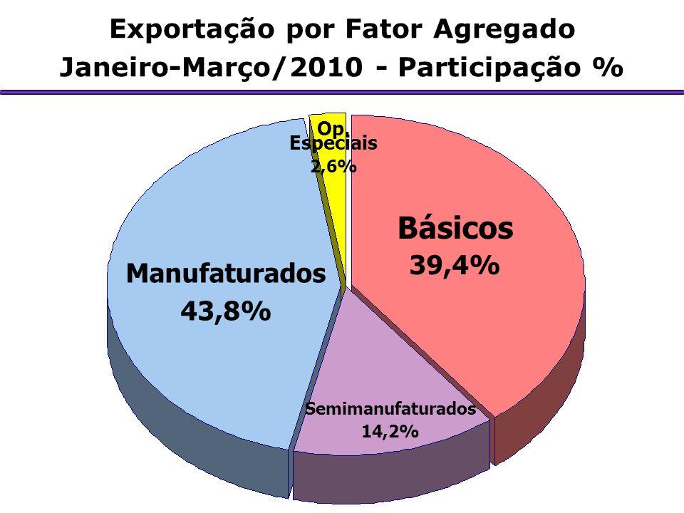 Exportação por Fator Agregado Janeiro-Março/2010 - Participação %