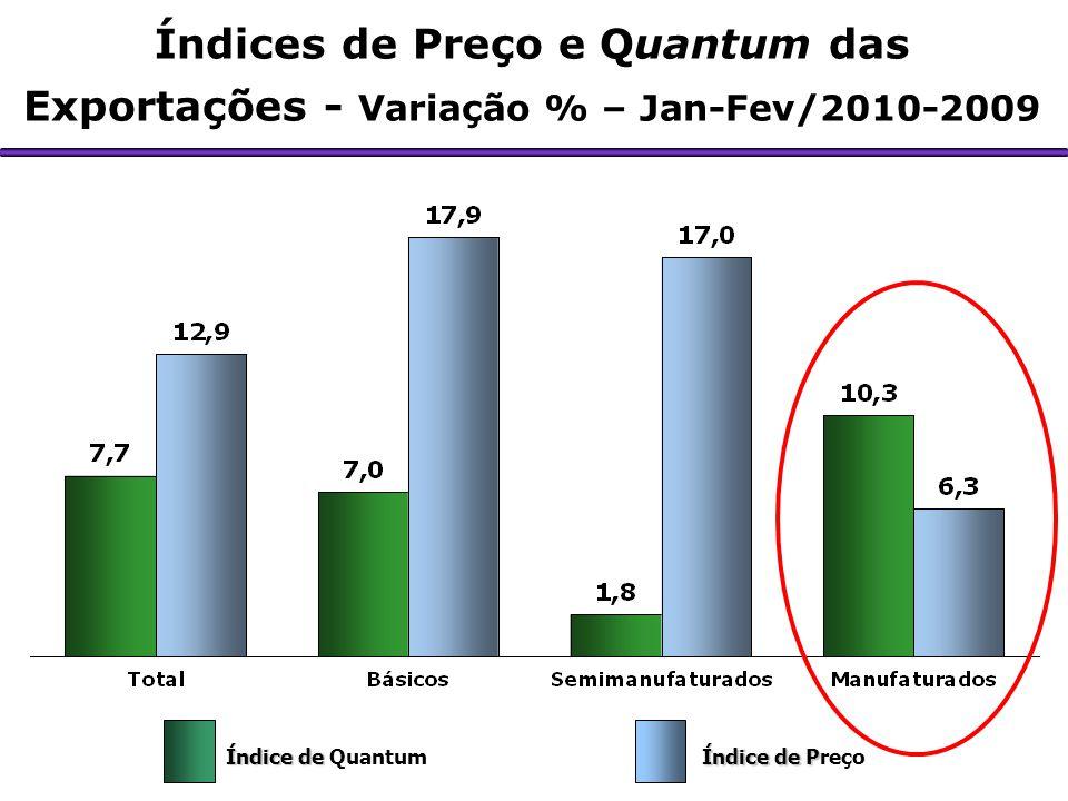 Índices de Preço e Quantum das Exportações - Variação % – Jan-Fev/2010-2009
