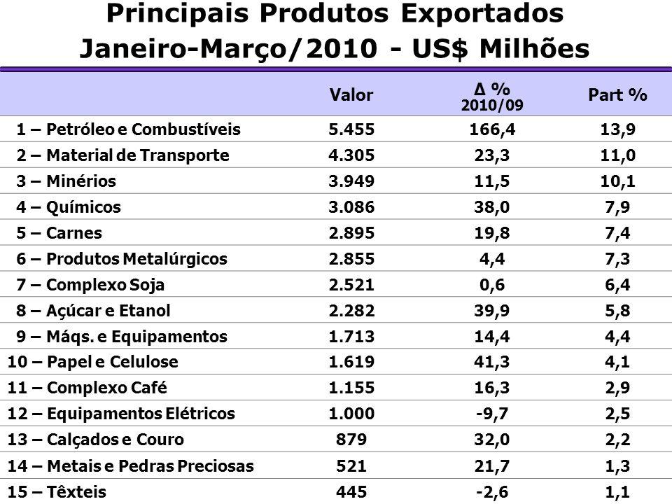 Principais Produtos Exportados Janeiro-Março/2010 - US$ Milhões