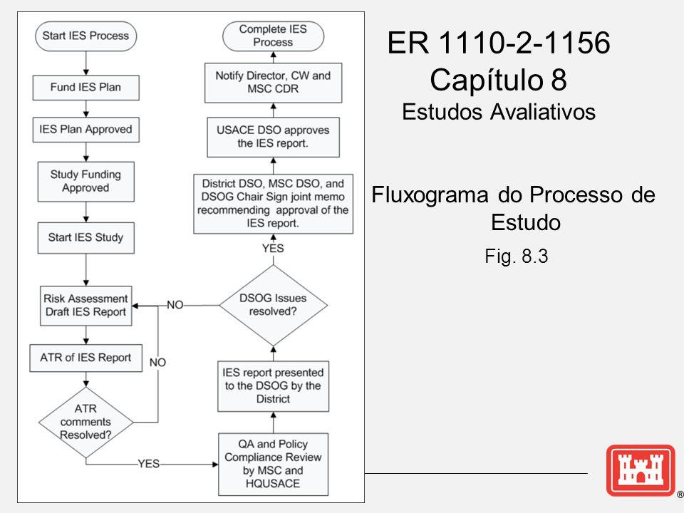 ER 1110-2-1156 Capítulo 8 Estudos Avaliativos