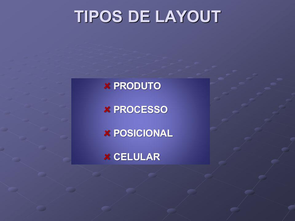 TIPOS DE LAYOUT PRODUTO PROCESSO POSICIONAL CELULAR