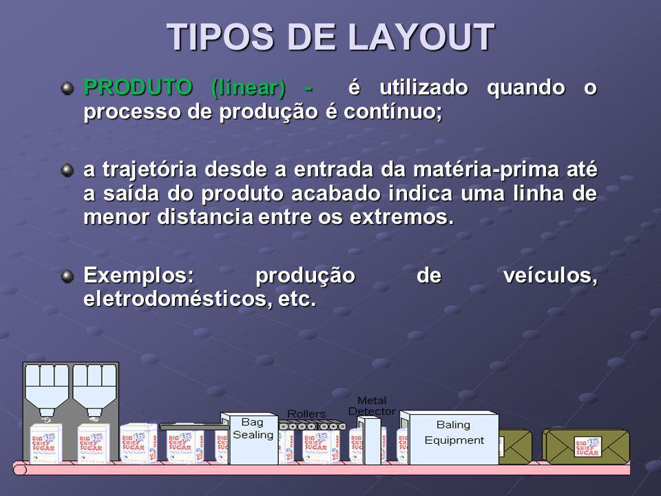 TIPOS DE LAYOUT PRODUTO (linear) - é utilizado quando o processo de produção é contínuo;