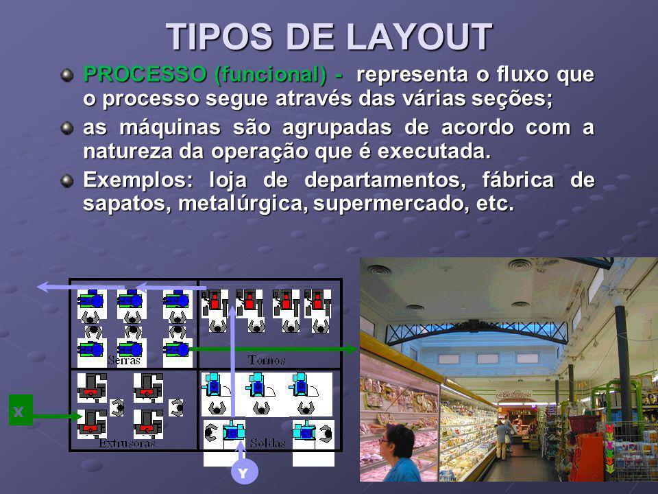 TIPOS DE LAYOUT PROCESSO (funcional) - representa o fluxo que o processo segue através das várias seções;