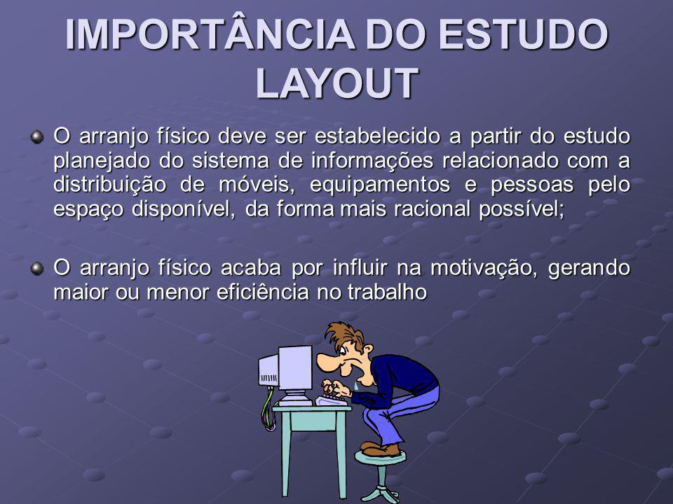 IMPORTÂNCIA DO ESTUDO LAYOUT