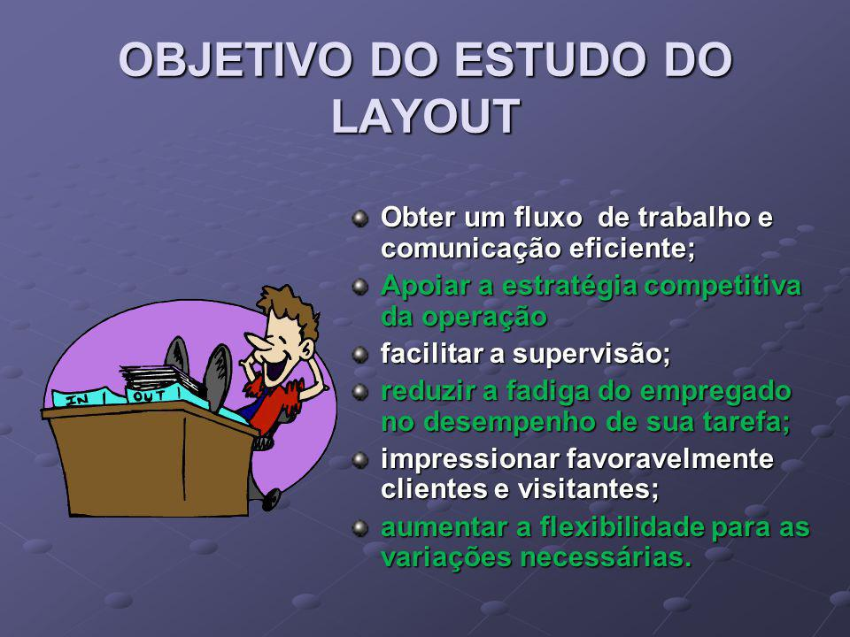 OBJETIVO DO ESTUDO DO LAYOUT