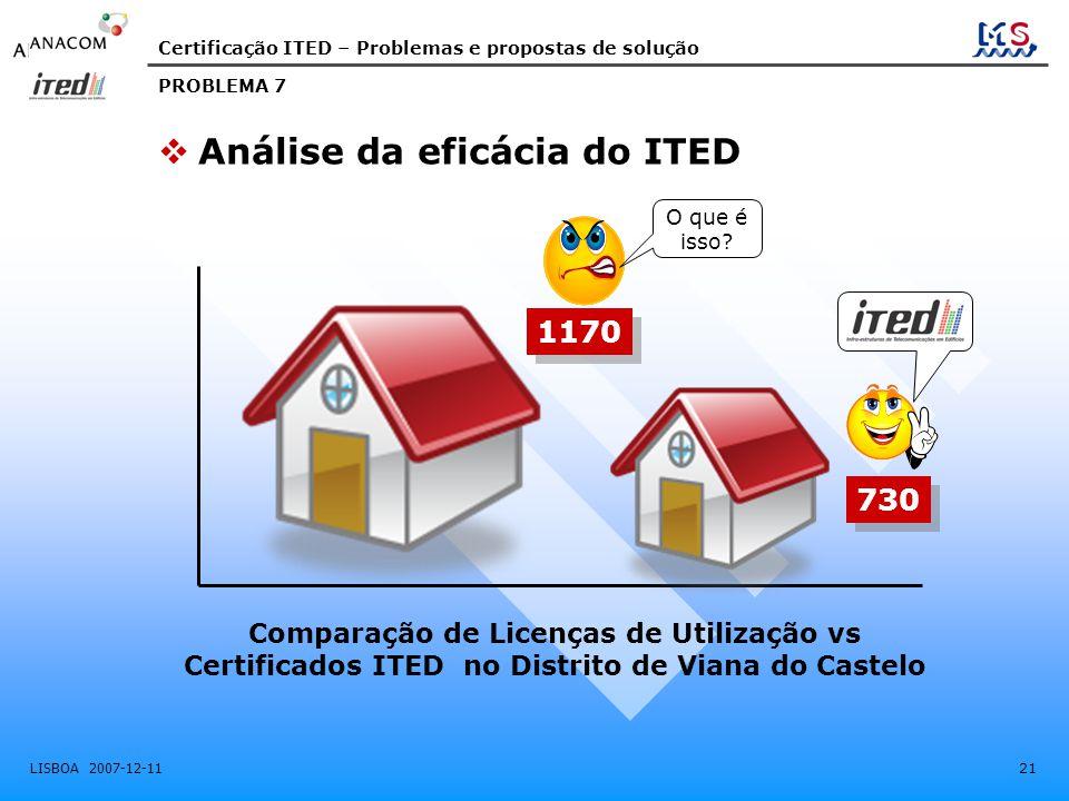 Análise da eficácia do ITED