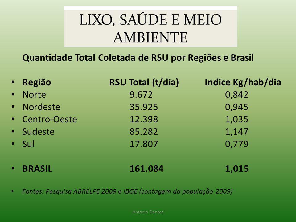 Quantidade Total Coletada de RSU por Regiões e Brasil
