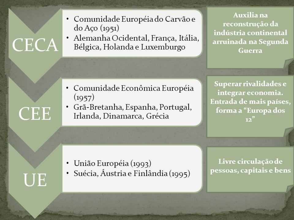 CECA CEE UE Comunidade Européia do Carvão e do Aço (1951)