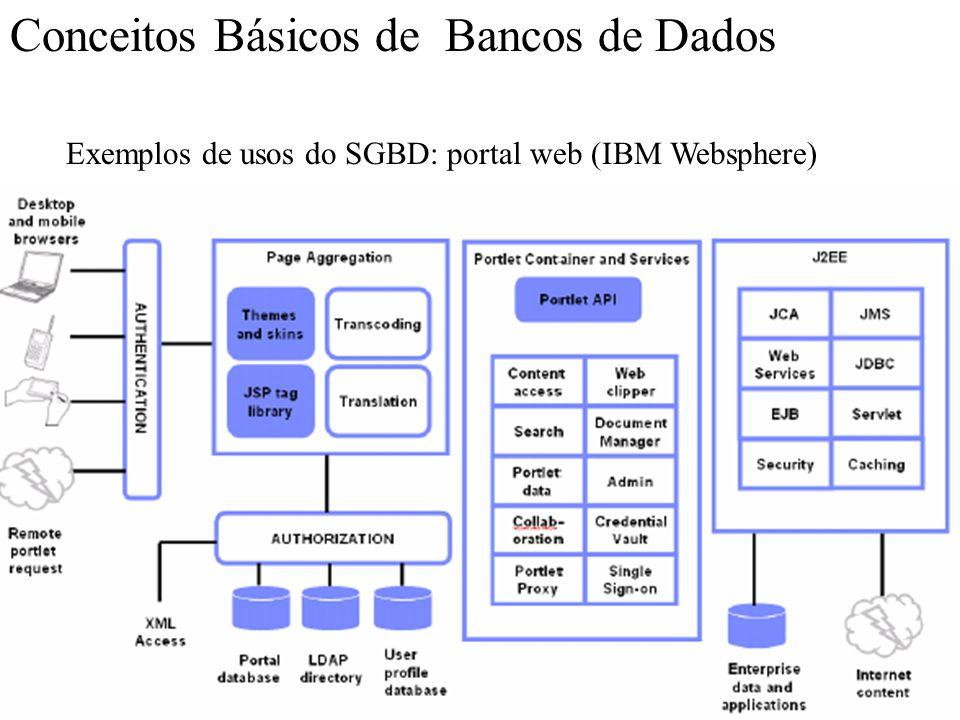 Conceitos Básicos de Bancos de Dados