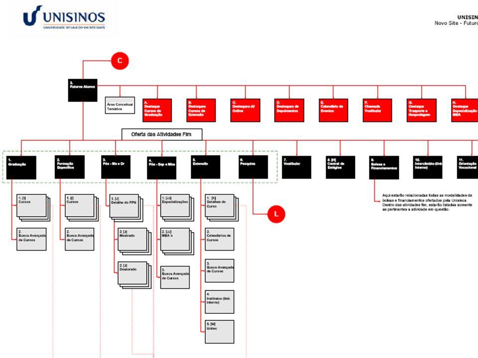Arquitetura da informação