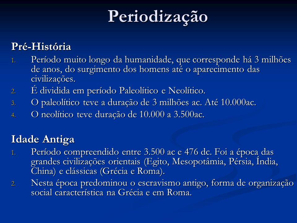 Periodização Pré-História Idade Antiga