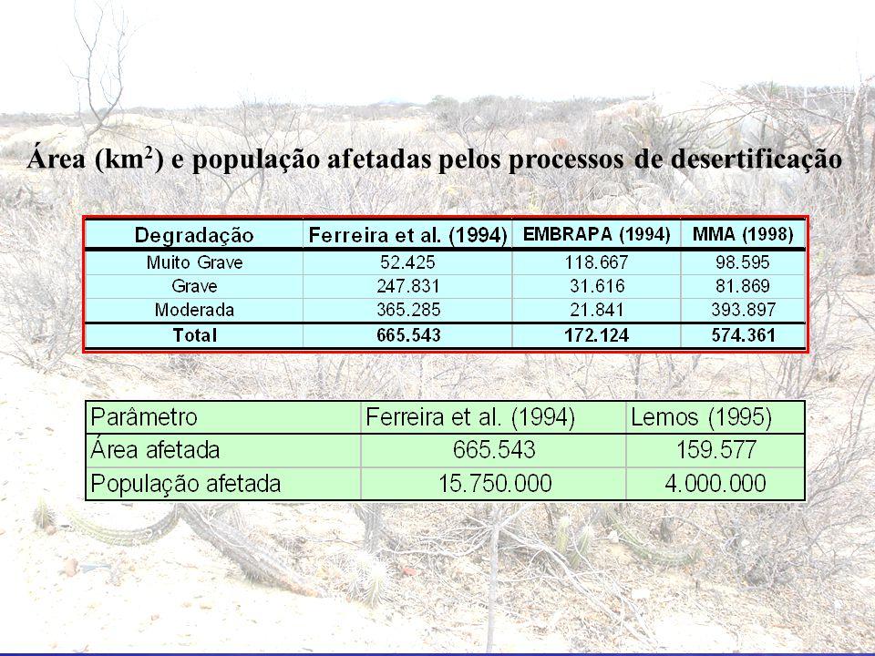 Área (km2) e população afetadas pelos processos de desertificação