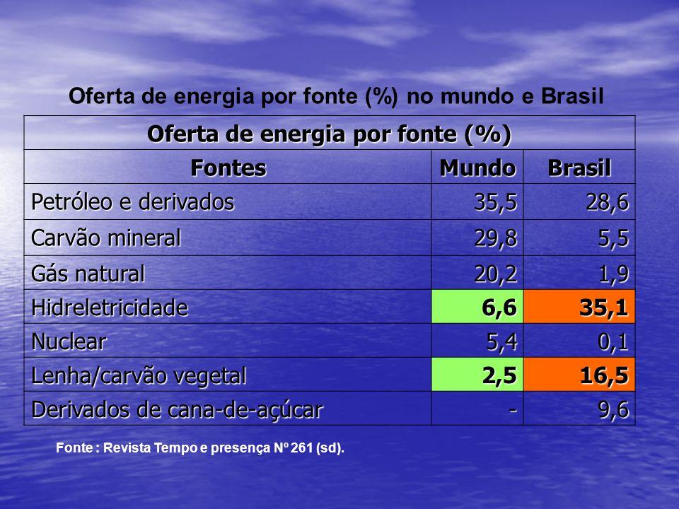 Oferta de energia por fonte (%)