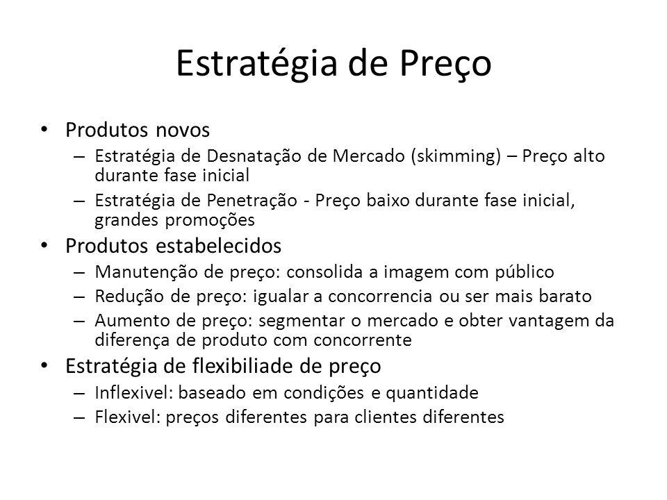 Estratégia de Preço Produtos novos Produtos estabelecidos