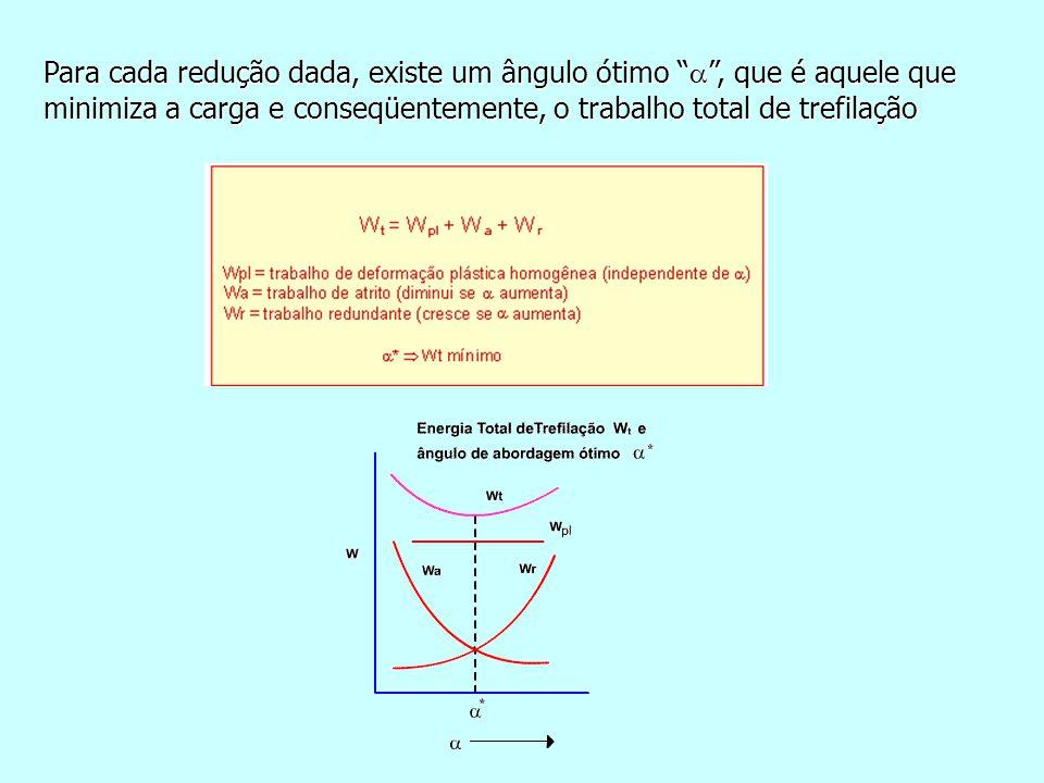 Para cada redução dada, existe um ângulo ótimo  , que é aquele que minimiza a carga e conseqüentemente, o trabalho total de trefilação