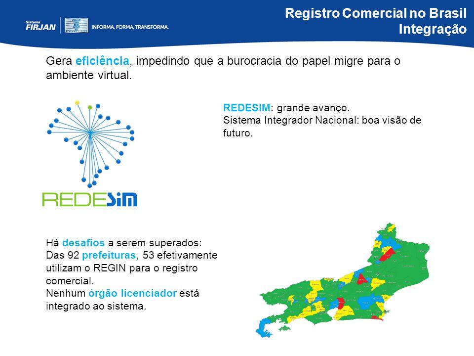 Registro Comercial no Brasil Integração