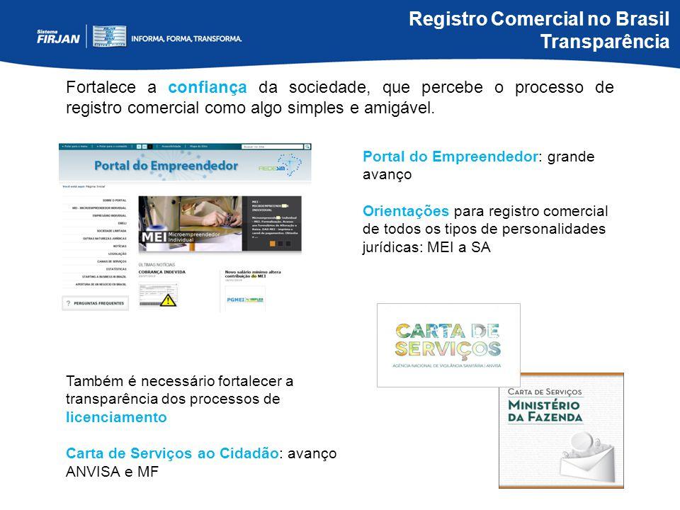 Registro Comercial no Brasil Transparência
